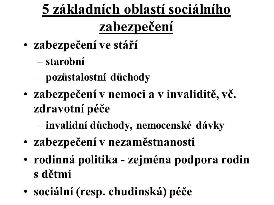 5 základních oblastí sociálního zabezpečení