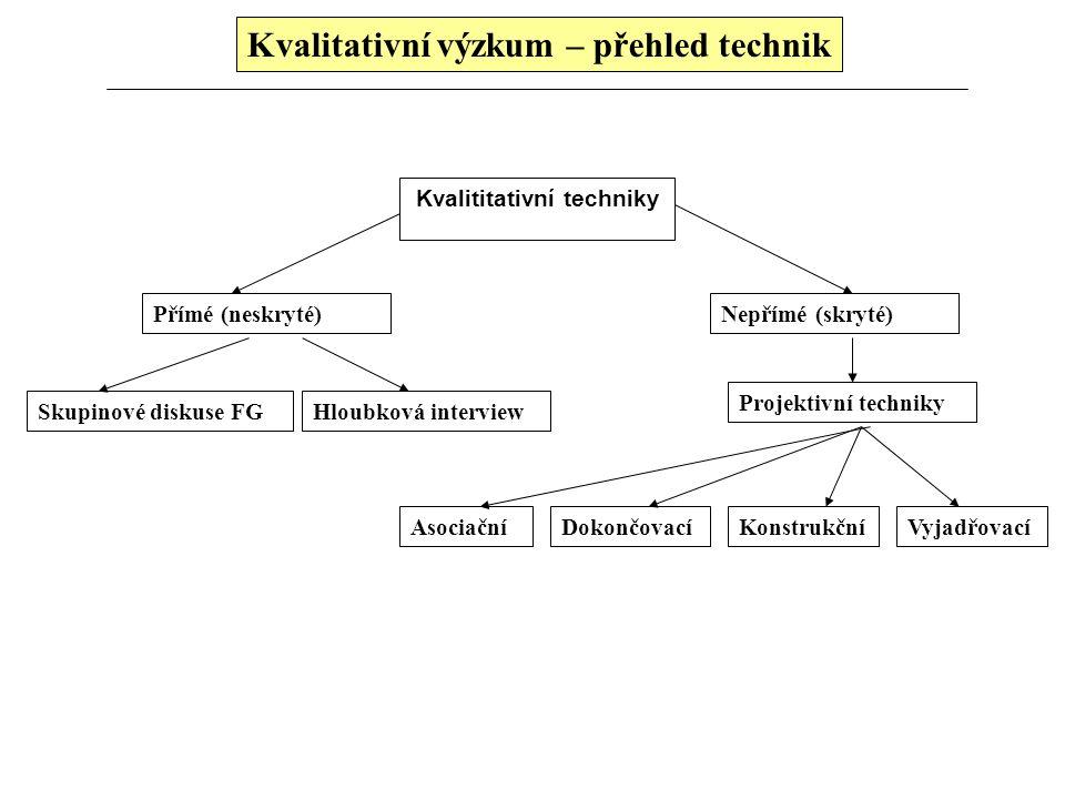 Kvalitativní výzkum – přehled technik Kvalititativní techniky