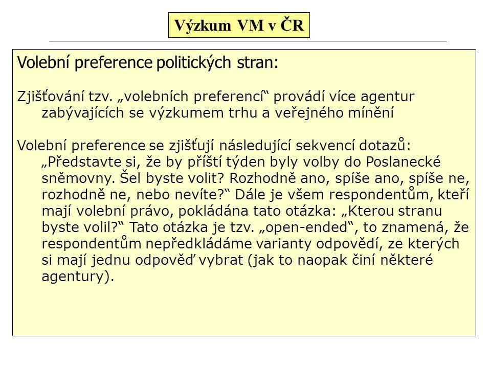Volební preference politických stran: