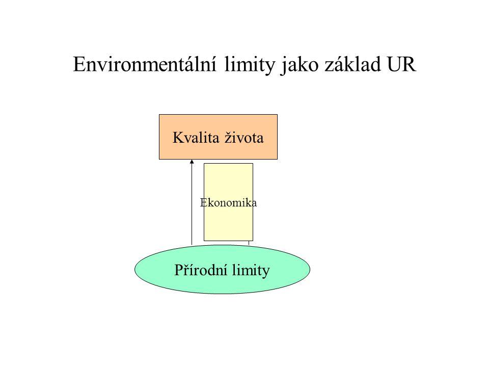 Environmentální limity jako základ UR