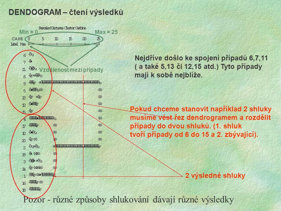 Pozor - různé způsoby shlukování dávají různé výsledky