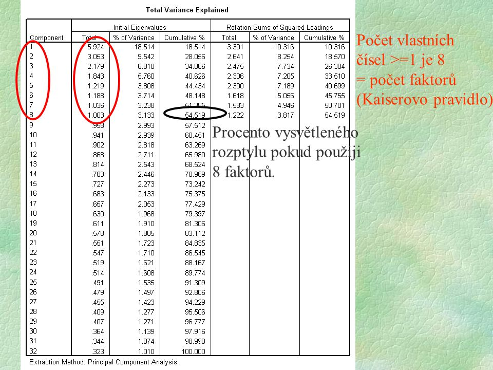Počet vlastních čísel >=1 je 8. = počet faktorů. (Kaiserovo pravidlo) Procento vysvětleného. rozptylu pokud použiji.