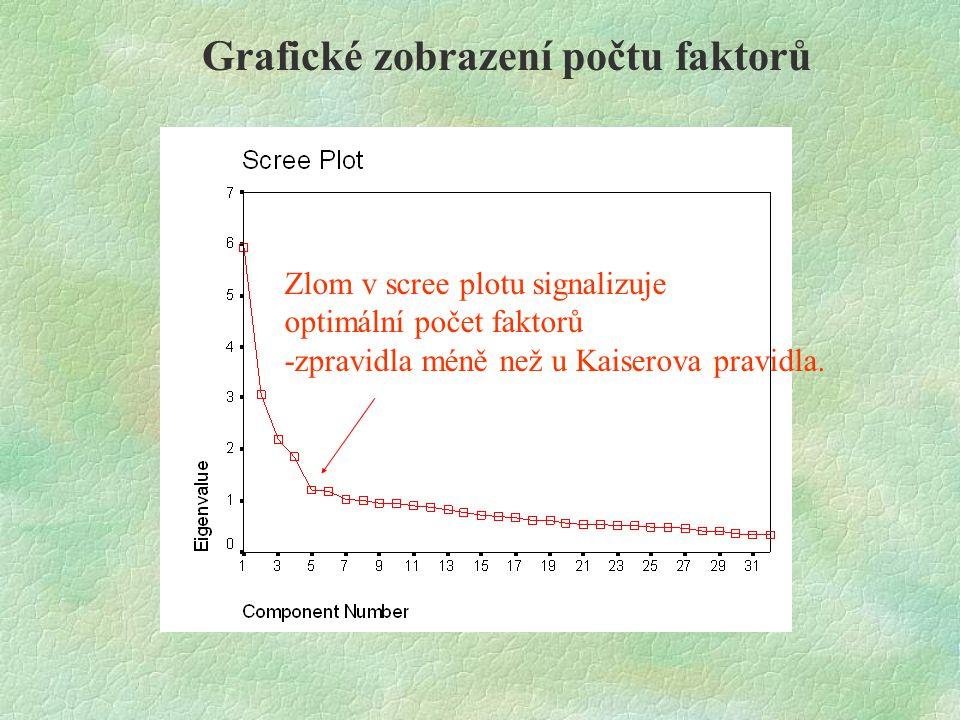 Grafické zobrazení počtu faktorů