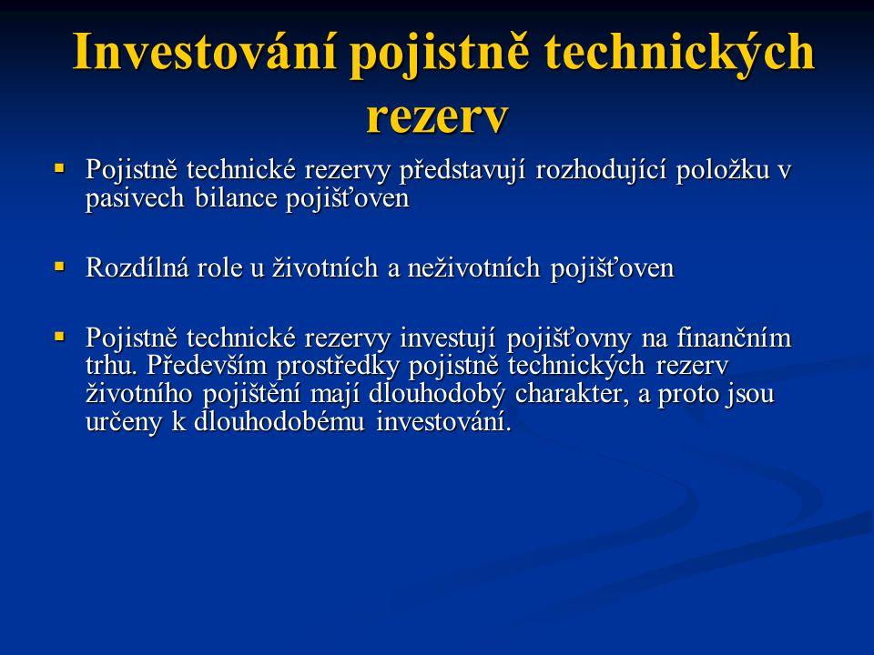Investování pojistně technických rezerv
