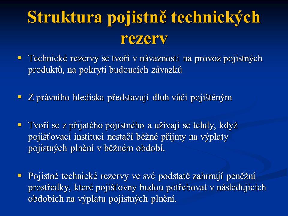 Struktura pojistně technických rezerv