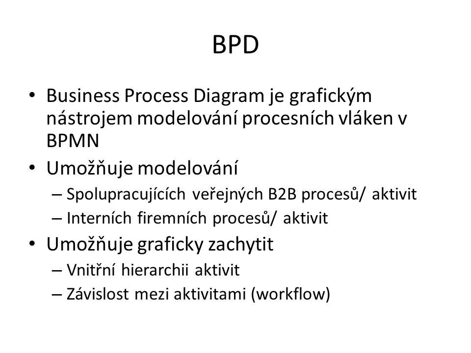 BPD Business Process Diagram je grafickým nástrojem modelování procesních vláken v BPMN. Umožňuje modelování.