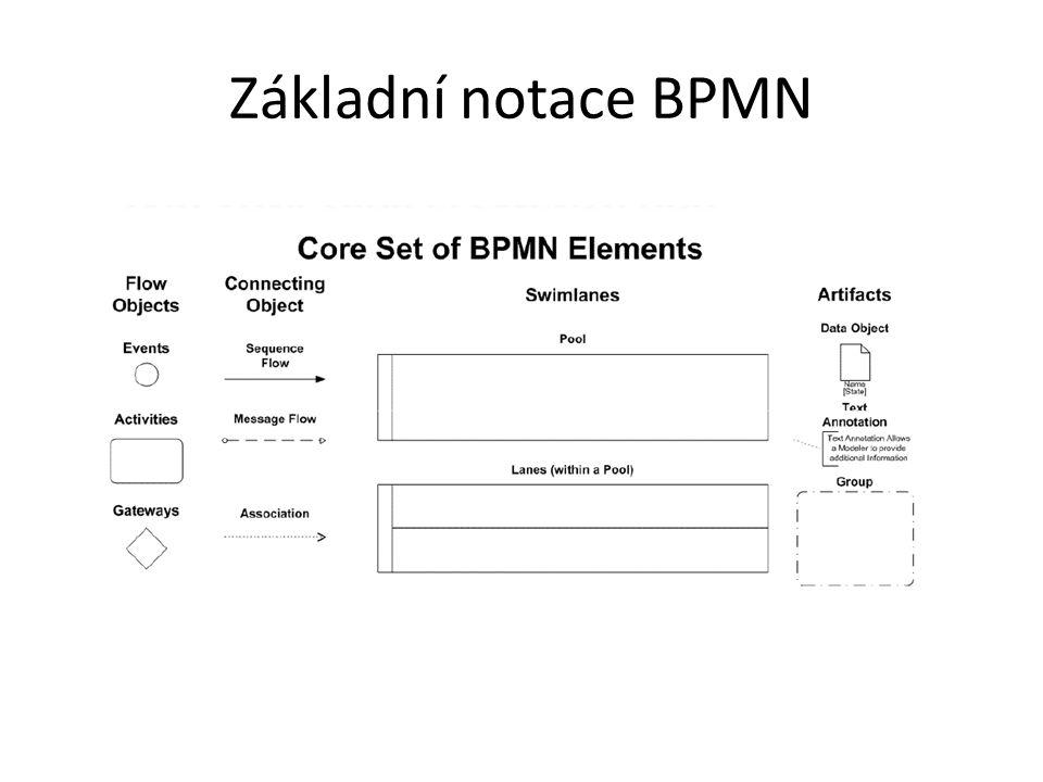 Základní notace BPMN