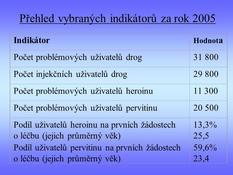 Přehled vybraných indikátorů za rok 2005