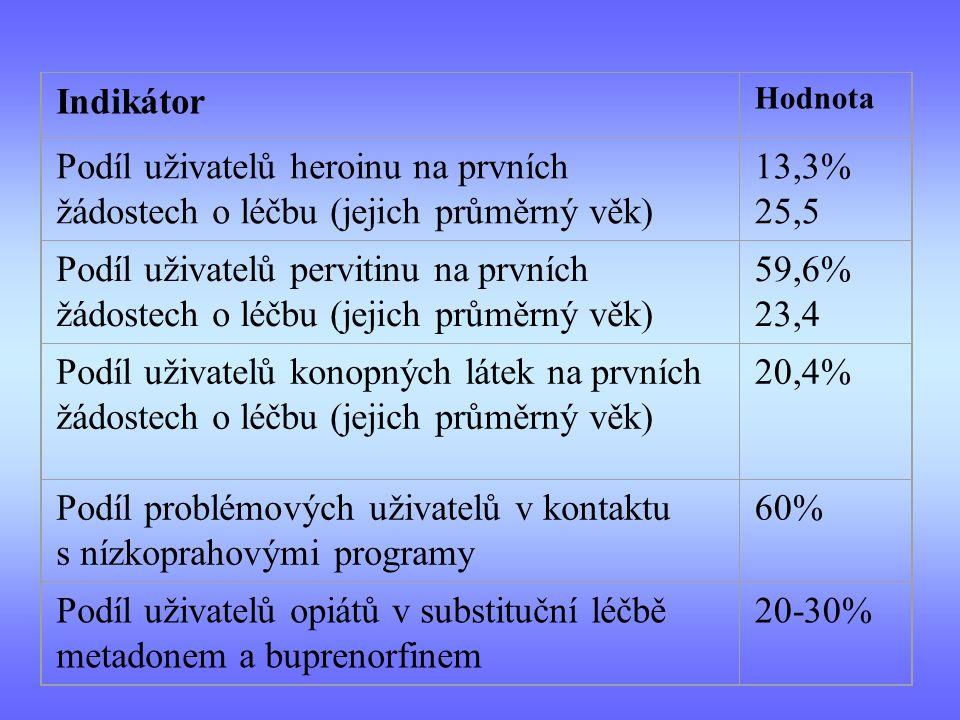 Podíl problémových uživatelů v kontaktu s nízkoprahovými programy 60%