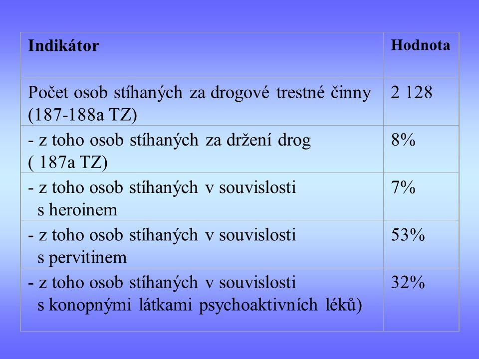 Počet osob stíhaných za drogové trestné činny (187-188a TZ) 2 128