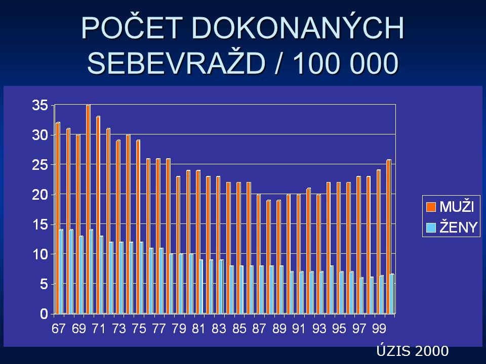 POČET DOKONANÝCH SEBEVRAŽD / 100 000