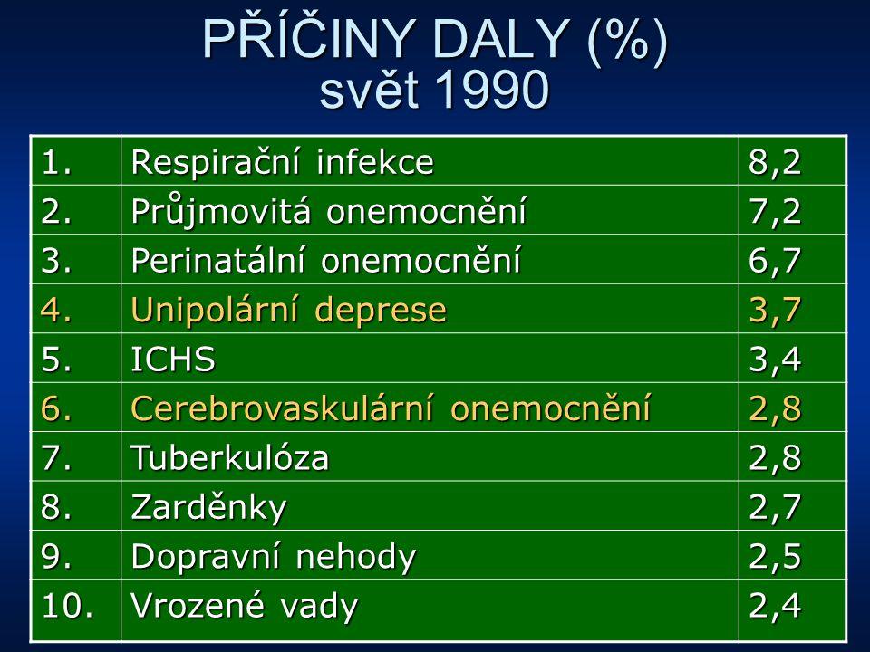 PŘÍČINY DALY (%) svět 1990 1. Respirační infekce 8,2 2.
