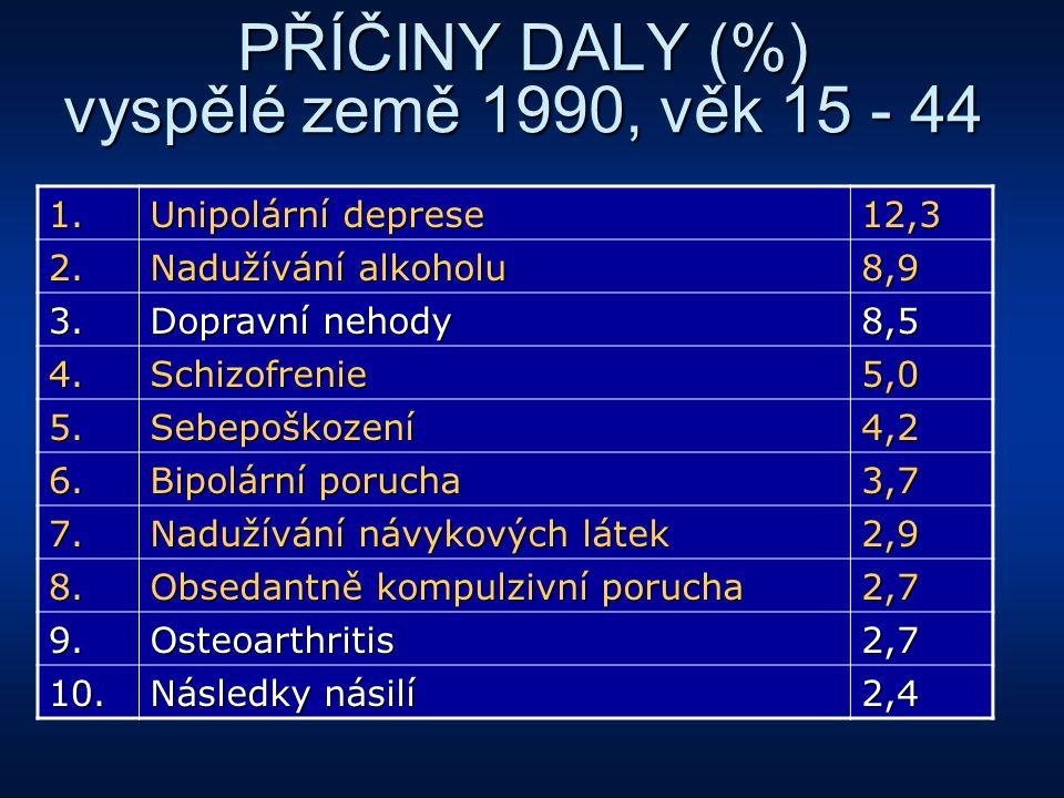 PŘÍČINY DALY (%) vyspělé země 1990, věk 15 - 44