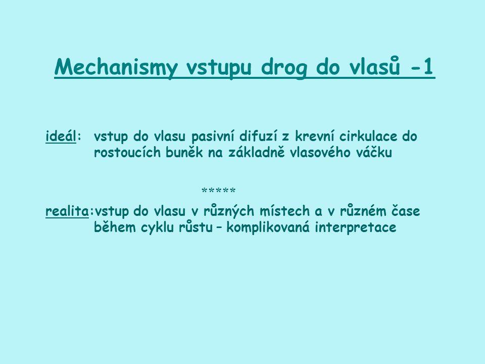 Mechanismy vstupu drog do vlasů -1