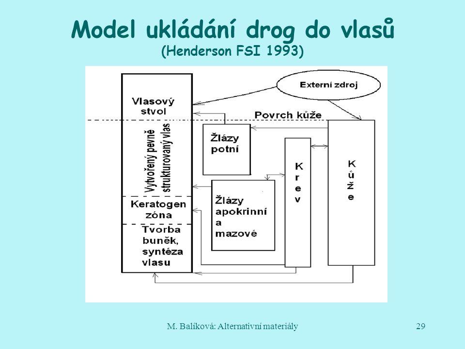 Model ukládání drog do vlasů (Henderson FSI 1993)