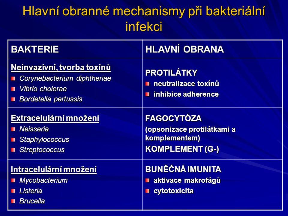 Hlavní obranné mechanismy při bakteriální infekci