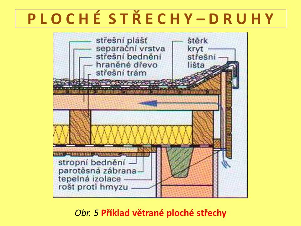 Obr. 5 Příklad větrané ploché střechy