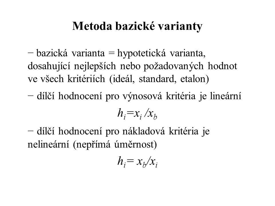 Metoda bazické varianty