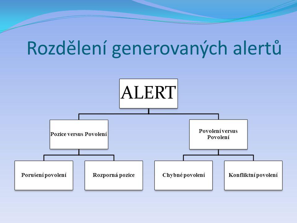 Rozdělení generovaných alertů