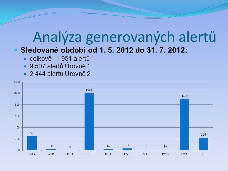 Analýza generovaných alertů