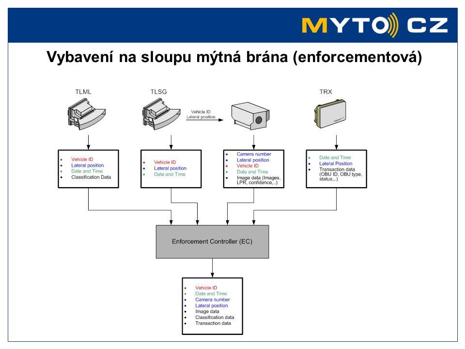 Vybavení na sloupu mýtná brána (enforcementová)