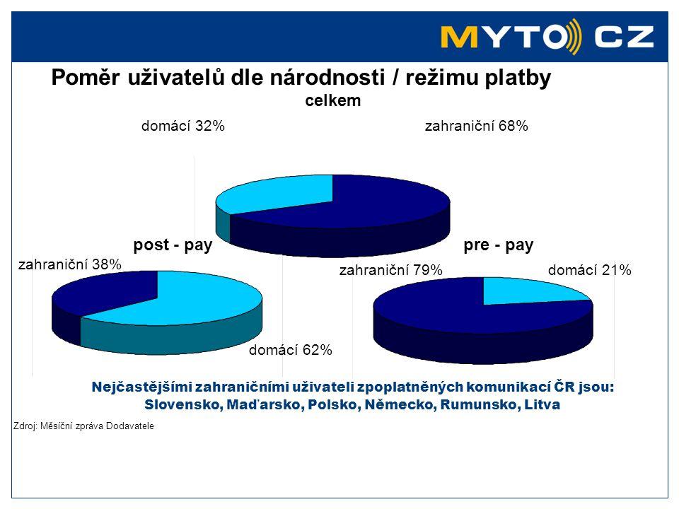Poměr uživatelů dle národnosti / režimu platby
