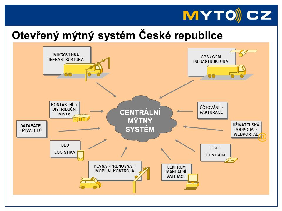 Otevřený mýtný systém České republice