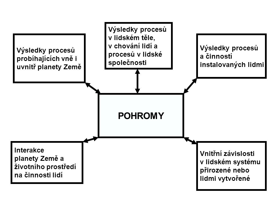 POHROMY Výsledky procesů v lidském těle, v chování lidí a