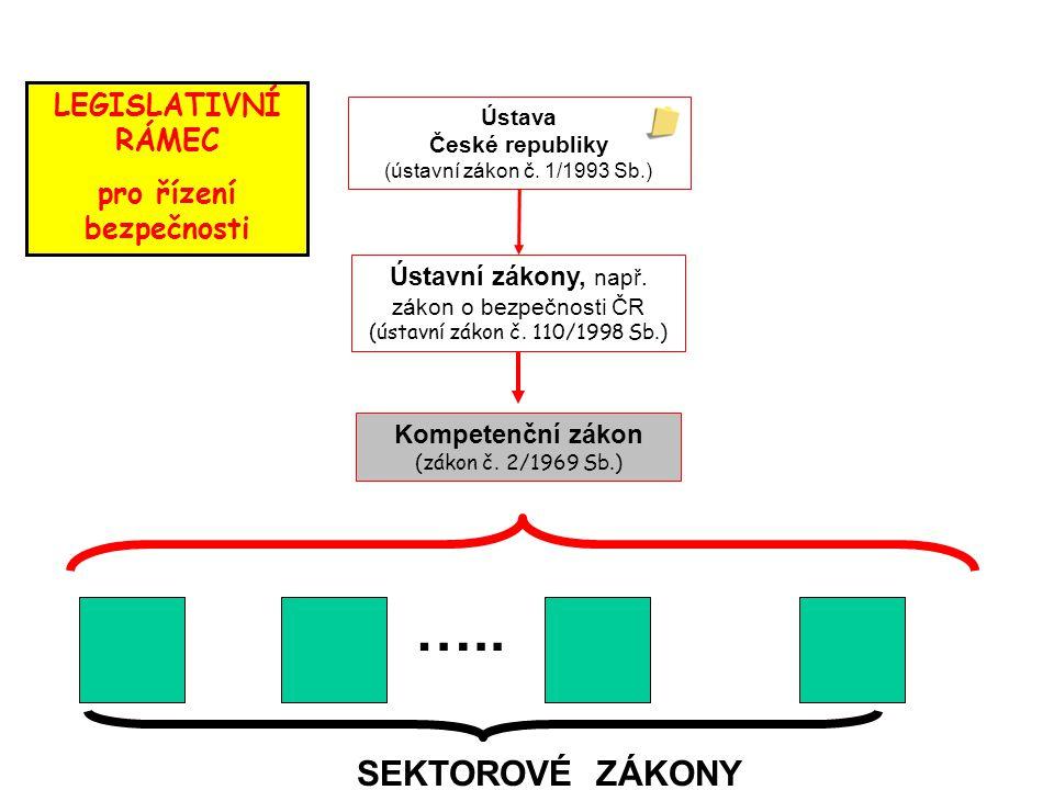 pro řízení bezpečnosti Ústava České republiky