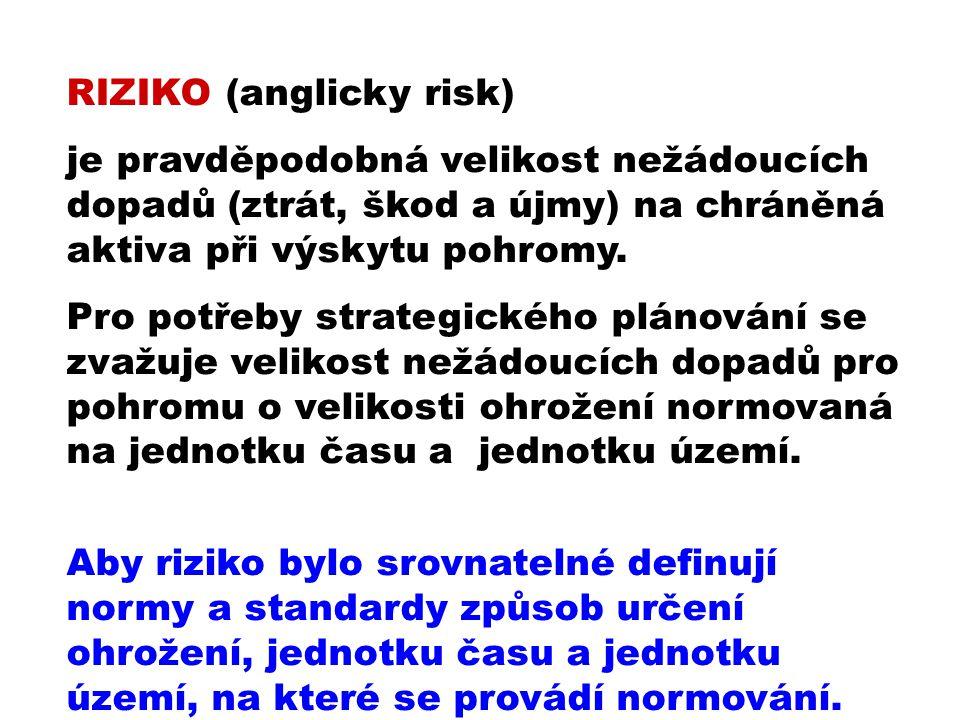 RIZIKO (anglicky risk)