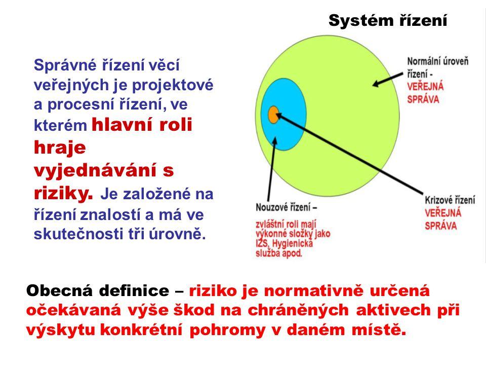 Systém řízení