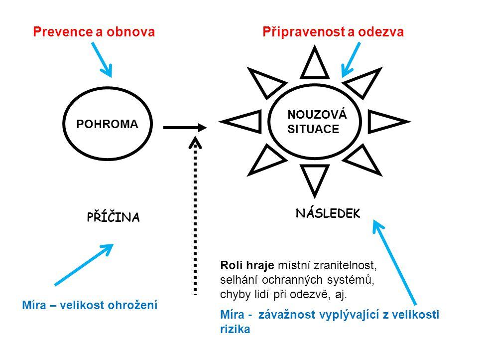 Prevence a obnova Připravenost a odezva NOUZOVÁ SITUACE POHROMA