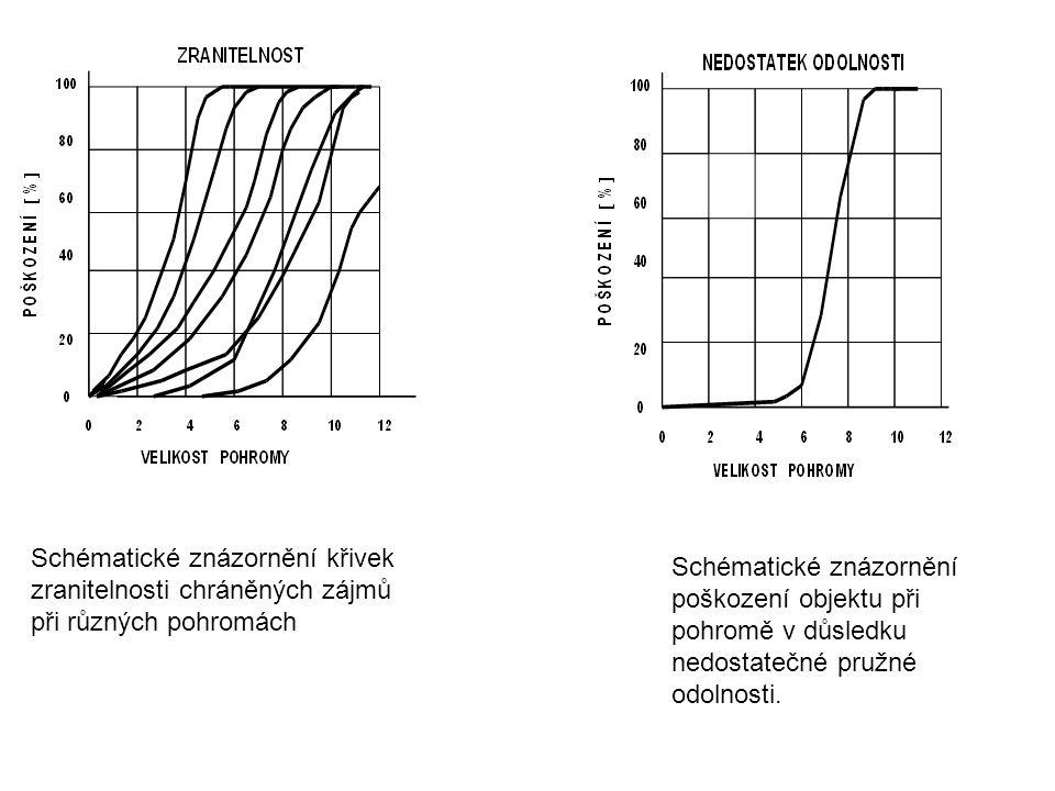 Schématické znázornění křivek zranitelnosti chráněných zájmů při různých pohromách