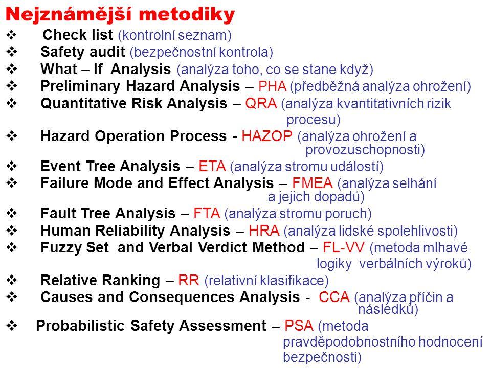 Nejznámější metodiky Safety audit (bezpečnostní kontrola)