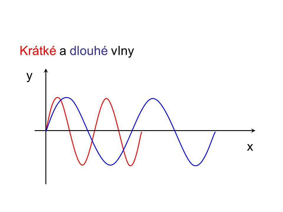 Krátké a dlouhé vlny y x