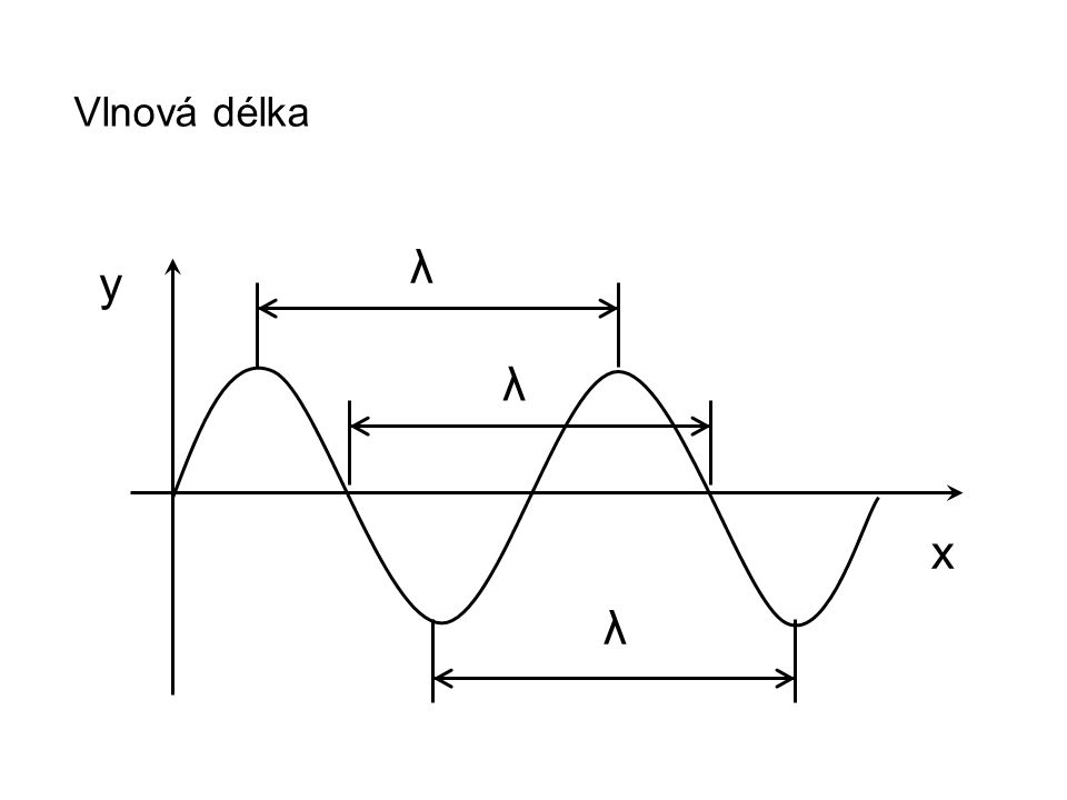 Vlnová délka λ y λ x λ