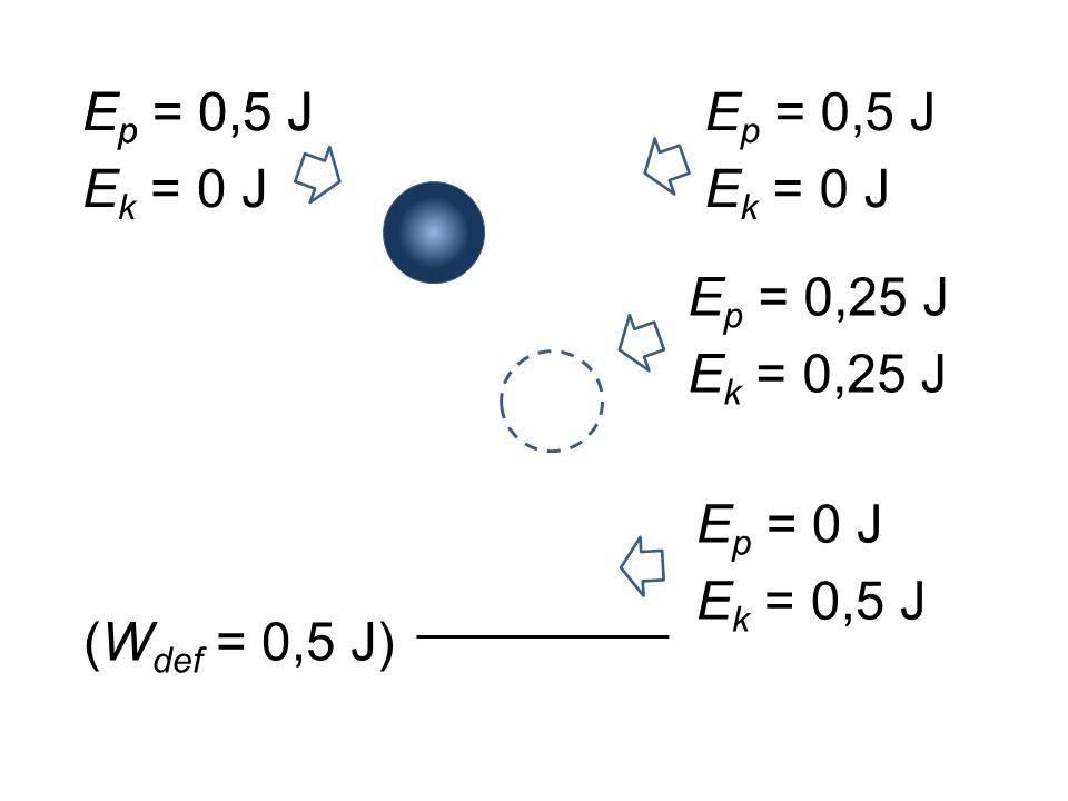 Ep = 0,5 J Ep = 0,5 J. Ek = 0 J. Ep = 0,5 J. Ek = 0 J. Ep = 0,25 J. Ek = 0,25 J. Ep = 0 J. Ek = 0,5 J.