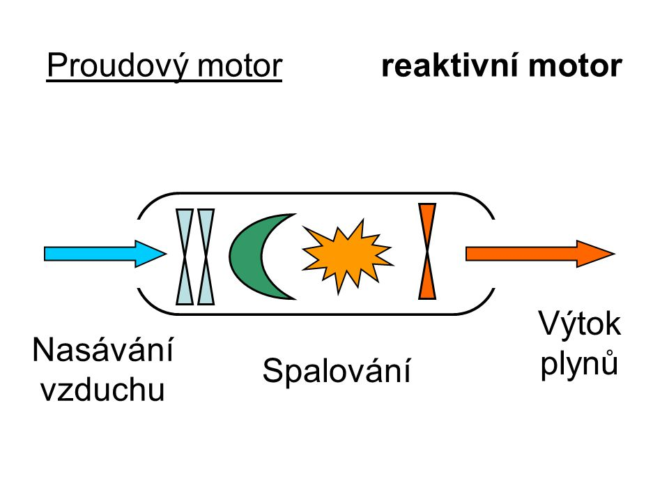 Proudový motor reaktivní motor
