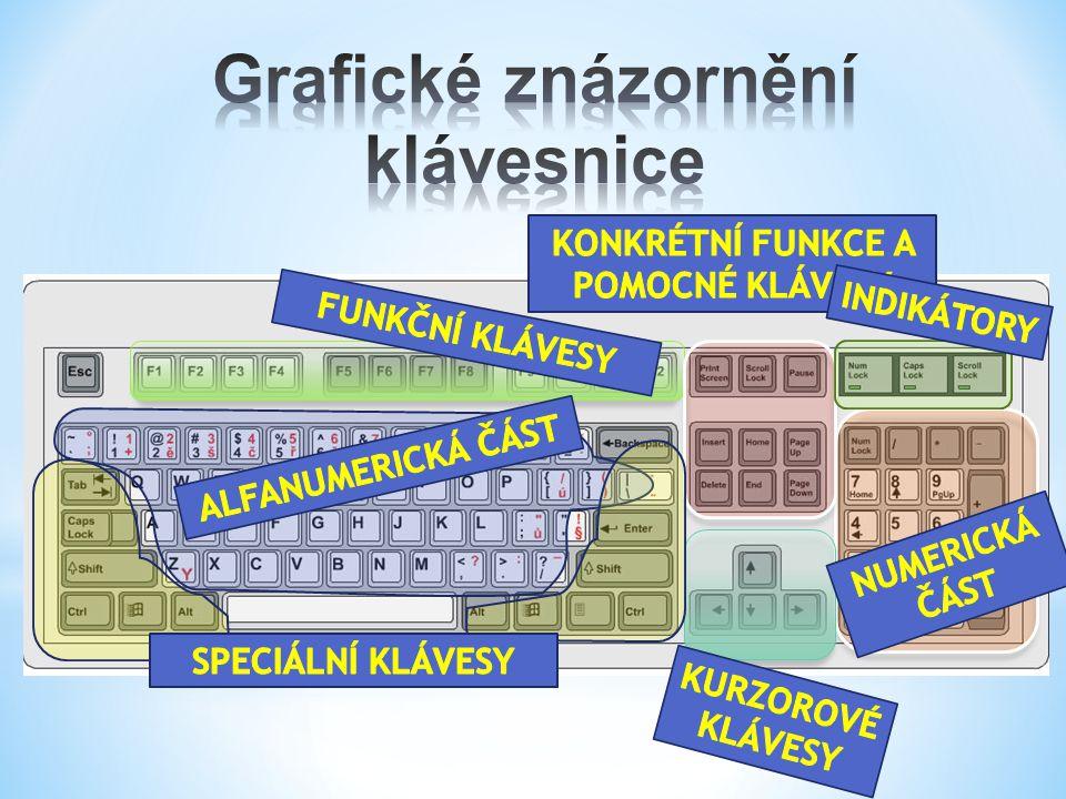 Grafické znázornění klávesnice