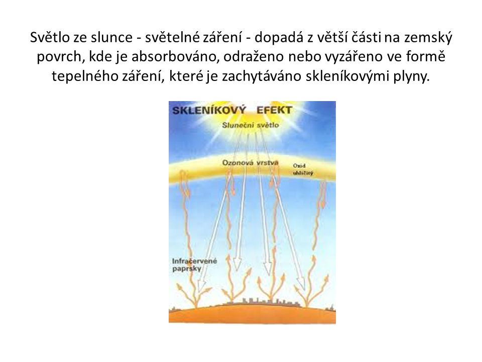Světlo ze slunce - světelné záření - dopadá z větší části na zemský povrch, kde je absorbováno, odraženo nebo vyzářeno ve formě tepelného záření, které je zachytáváno skleníkovými plyny.