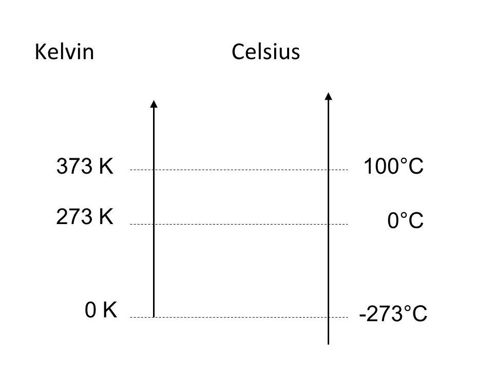 Kelvin Celsius 373 K 100°C 273 K 0°C 0 K -273°C