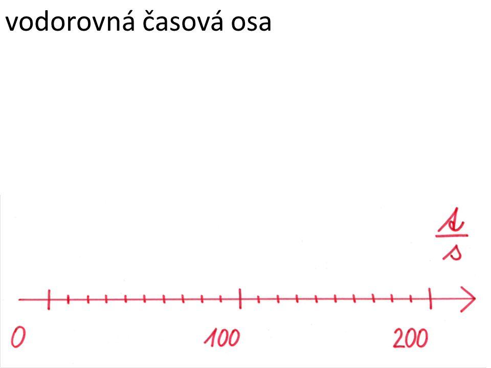vodorovná časová osa