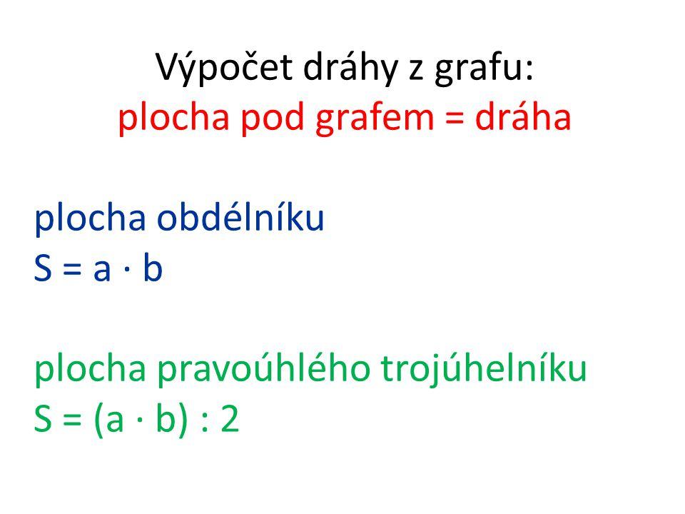 plocha pod grafem = dráha