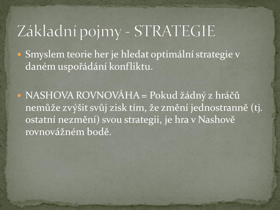 Základní pojmy - STRATEGIE