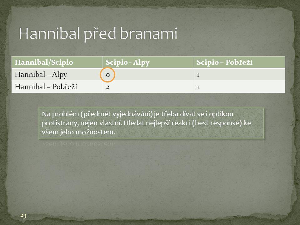 Hannibal před branami Hannibal/Scipio Scipio - Alpy Scipio – Pobřeží