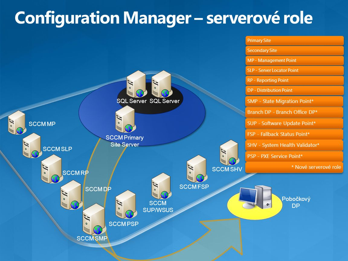 Configuration Manager – serverové role