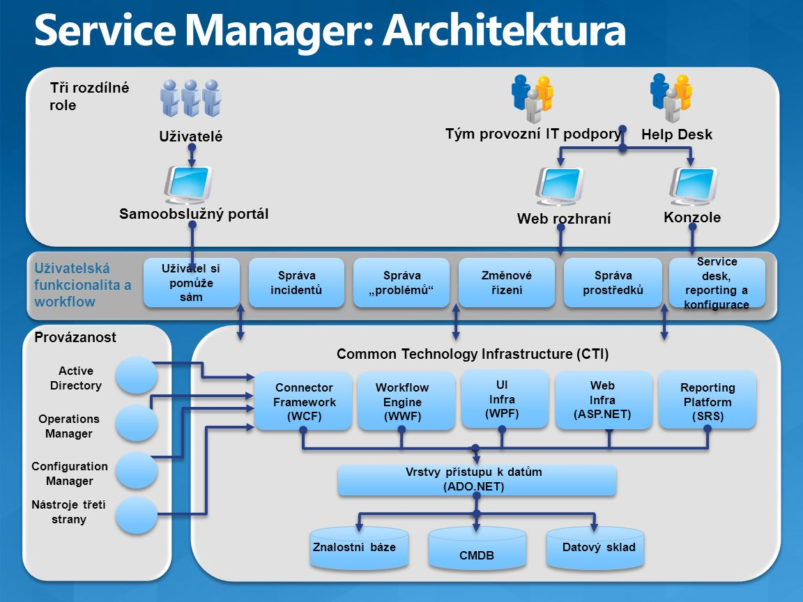Service Manager: Architektura