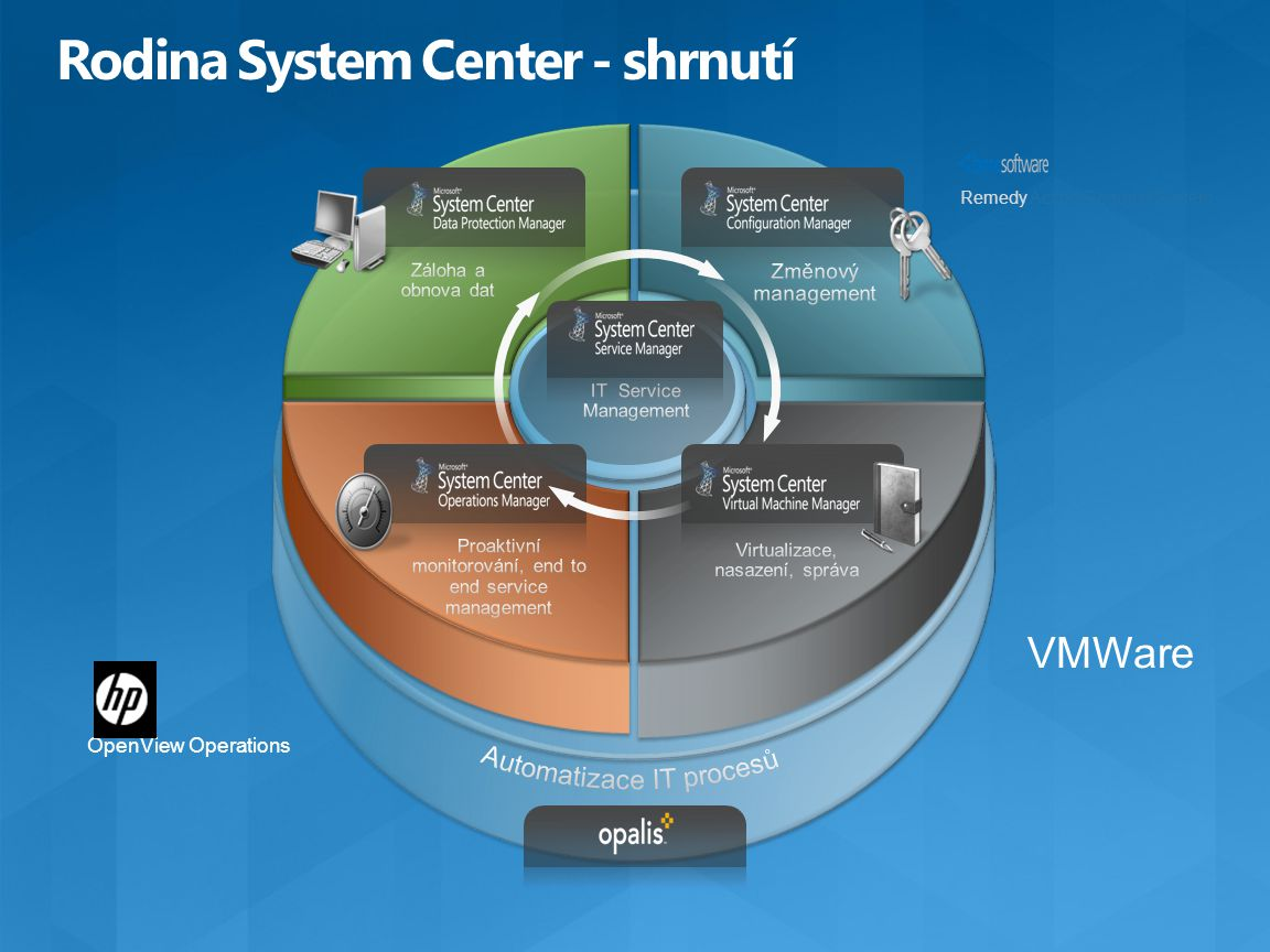 Rodina System Center - shrnutí