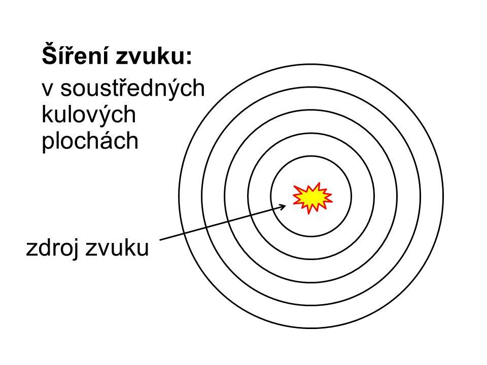 Šíření zvuku: v soustředných kulových plochách zdroj zvuku