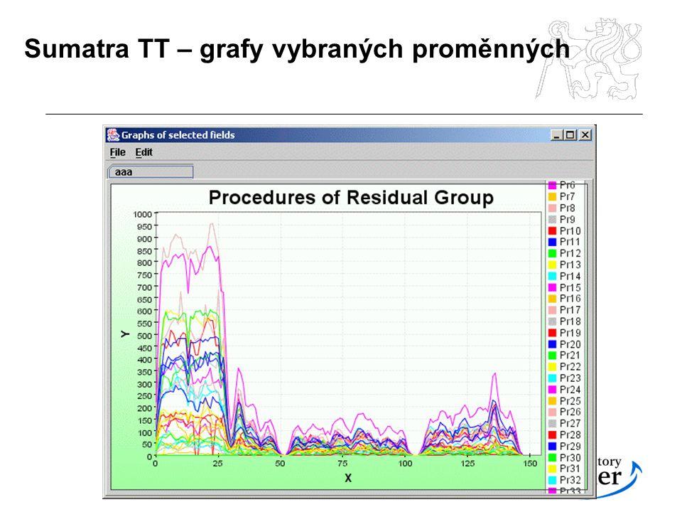 Sumatra TT – grafy vybraných proměnných